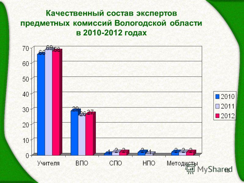 Качественный состав экспертов предметных комиссий Вологодской области в 2010-2012 годах 16