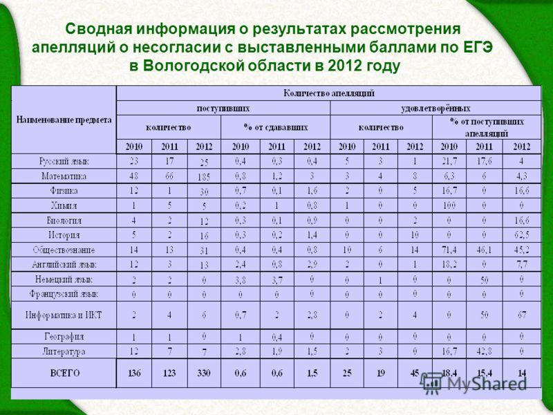 17 Сводная информация о результатах рассмотрения апелляций о несогласии с выставленными баллами по ЕГЭ в Вологодской области в 2012 году