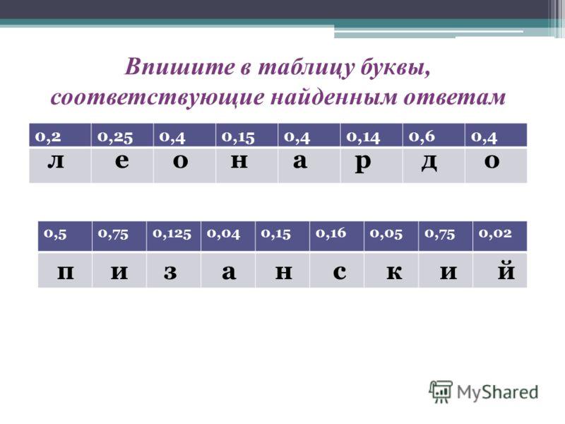 0,20,250,40,150,40,140,60,4 0,50,750,1250,040,150,160,050,750,02 леонардо Впишите в таблицу буквы, соответствующие найденным ответам пизанский