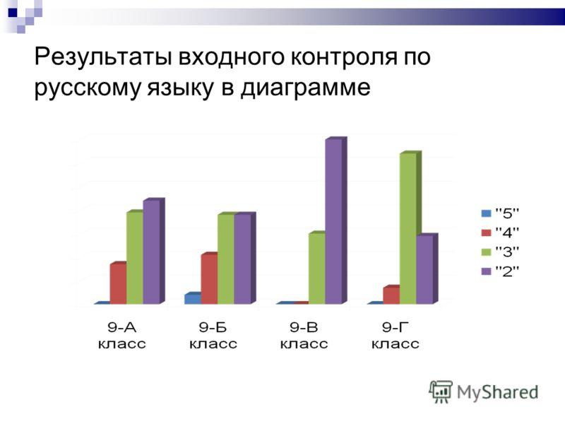 Результаты входного контроля по русскому языку в диаграмме