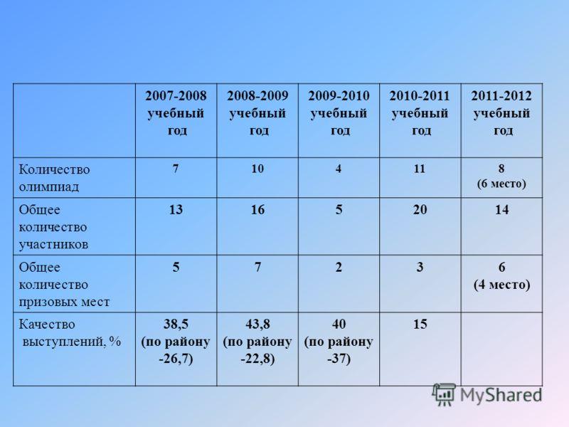 2007-2008 учебный год 2008-2009 учебный год 2009-2010 учебный год 2010-2011 учебный год 2011-2012 учебный год Количество олимпиад 7104118 (6 место) Общее количество участников 131652014 Общее количество призовых мест 57236 (4 место) Качество выступле