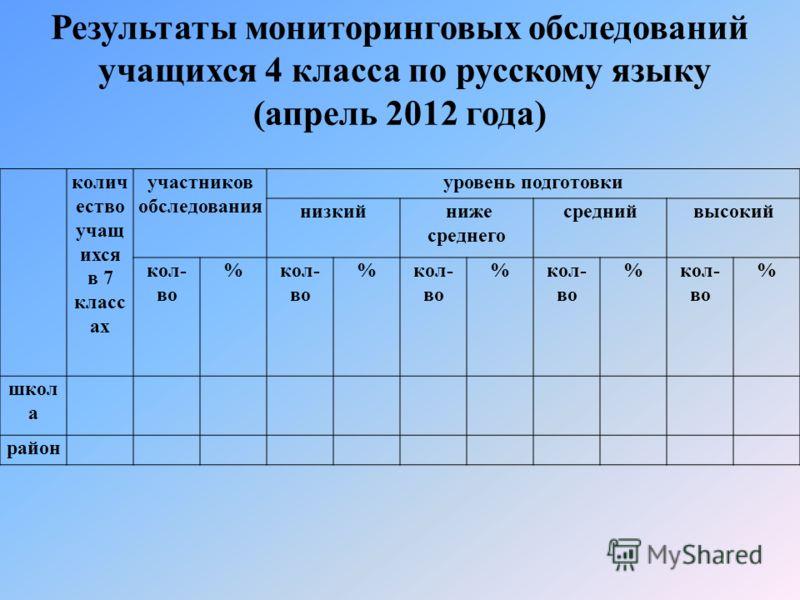 колич ество учащ ихся в 7 класс ах участников обследования уровень подготовки низкий ниже среднего среднийвысокий кол- во % % % % % школ а район Результаты мониторинговых обследований учащихся 4 класса по русскому языку (апрель 2012 года)