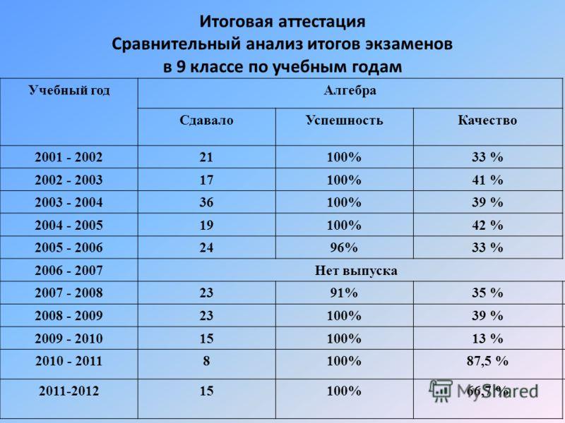 Итоговая аттестация Сравнительный анализ итогов экзаменов в 9 классе по учебным годам Учебный годАлгебра СдавалоУспешностьКачество 2001 - 200221100%33 % 2002 - 200317100%41 % 2003 - 200436100%39 % 2004 - 200519100%42 % 2005 - 20062496%33 % 2006 - 200