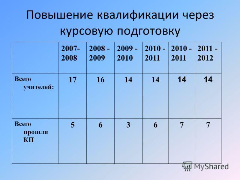 Повышение квалификации через курсовую подготовку 2007- 2008 2008 - 2009 2009 - 2010 2010 - 2011 2010 - 2011 2011 - 2012 Всего учителей: 171614 Всего прошли КП 563677