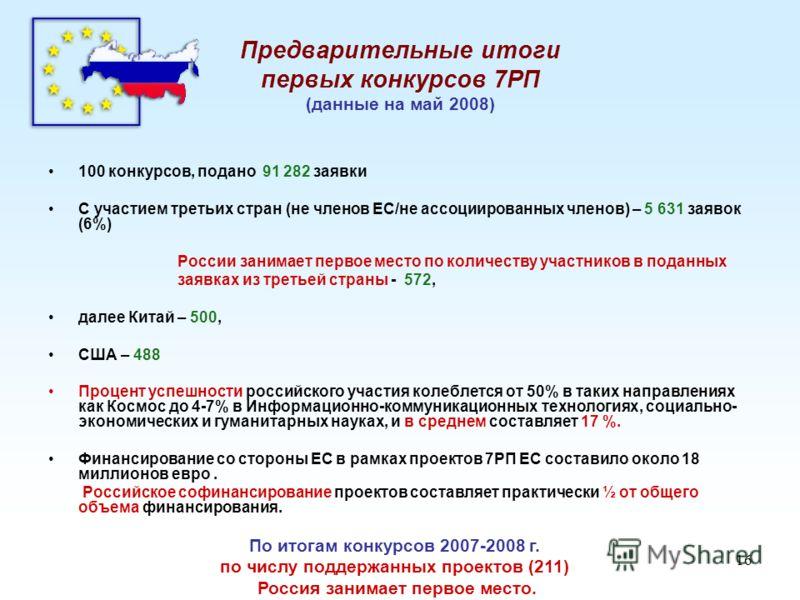 16 Предварительные итоги первых конкурсов 7РП (данные на май 2008) 100 конкурсов, подано 91 282 заявки С участием третьих стран (не членов ЕС/не ассоциированных членов) – 5 631 заявок (6%) России занимает первое место по количеству участников в подан