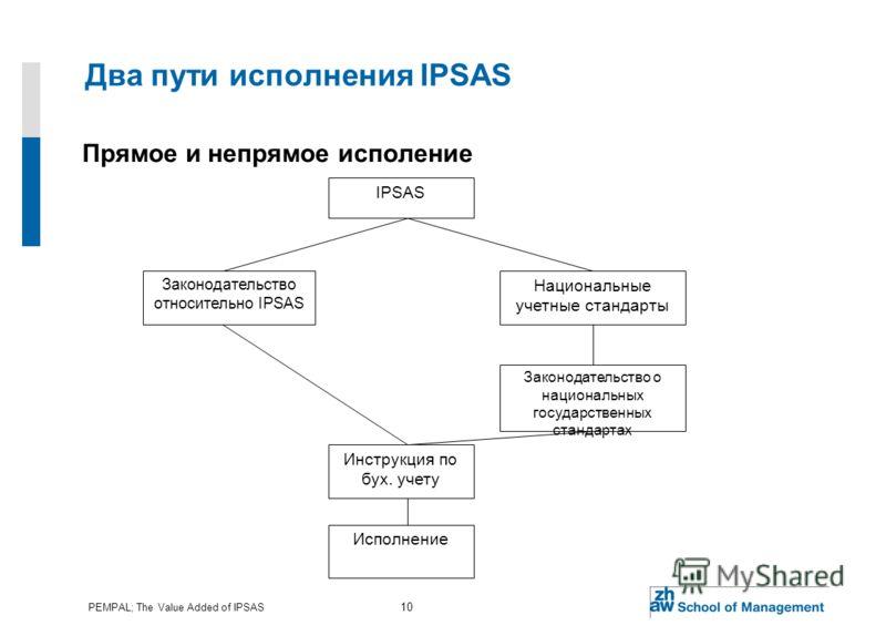 PEMPAL; The Value Added of IPSAS 10 Два пути исполнения IPSAS Прямое и непрямое исполение IPSAS Законодательство относительно IPSAS Национальные учетные стандарты Законодательство о национальных государственных стандартах Инструкция по бух. учету Исп