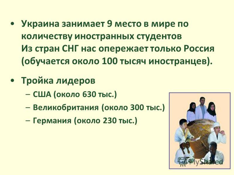 Украина занимает 9 место в мире по количеству иностранных студентов Из стран СНГ нас опережает только Россия (обучается около 100 тысяч иностранцев). Тройка лидеров –США (около 630 тыс.) –Великобритания (около 300 тыс.) –Германия (около 230 тыс.)