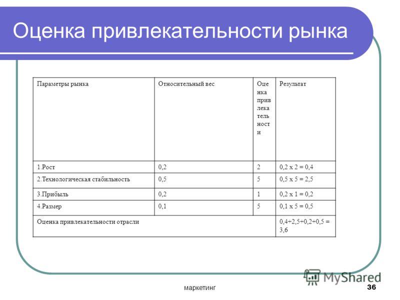 маркетинг36 Оценка привлекательности рынка Параметры рынкаОтносительный весОце нка прив лека тель ност и Результат 1.Рост0,220,2 х 2 = 0,4 2.Технологическая стабильность0,550,5 х 5 = 2,5 3.Прибыль0,210,2 х 1 = 0,2 4.Размер0,150,1 х 5 = 0,5 Оценка при