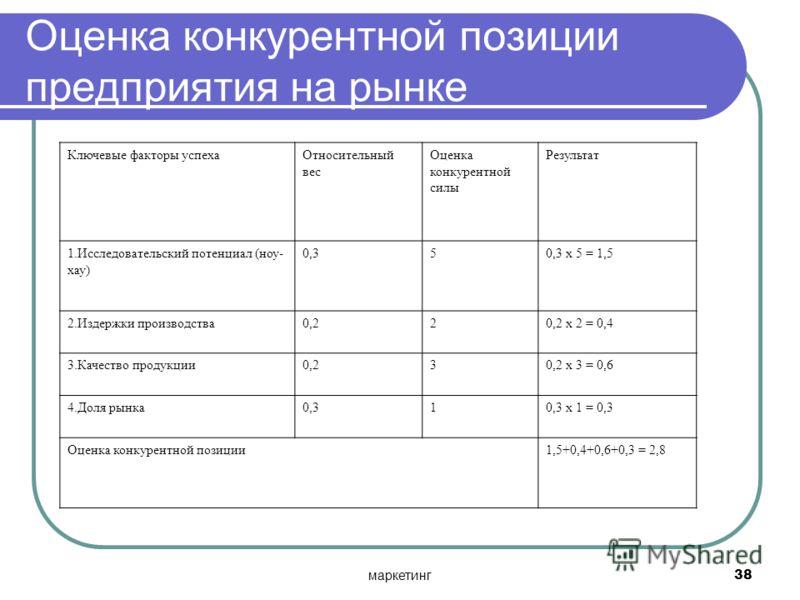 маркетинг38 Оценка конкурентной позиции предприятия на рынке Ключевые факторы успехаОтносительный вес Оценка конкурентной силы Результат 1.Исследовательский потенциал (ноу- хау) 0,350,3 х 5 = 1,5 2.Издержки производства0,220,2 х 2 = 0,4 3.Качество пр