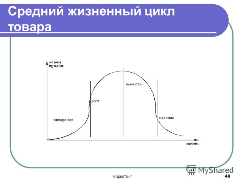 маркетинг40 Средний жизненный цикл товара