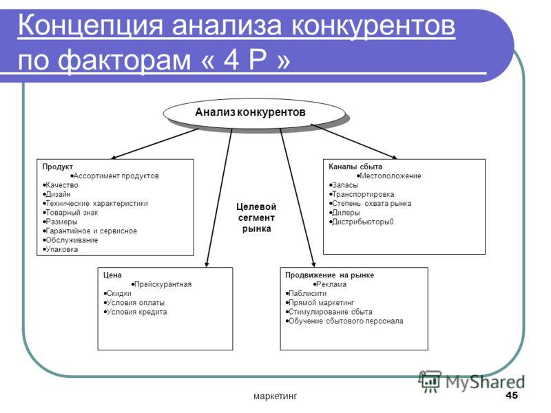 маркетинг45 Концепция анализа конкурентов по факторам « 4 Р » Анализ конкурентов Продукт Ассортимент продуктов Качество Дизайн Технические характеристики Товарный знак Размеры Гарантийное и сервисное Обслуживание Упаковка Каналы сбыта Местоположение