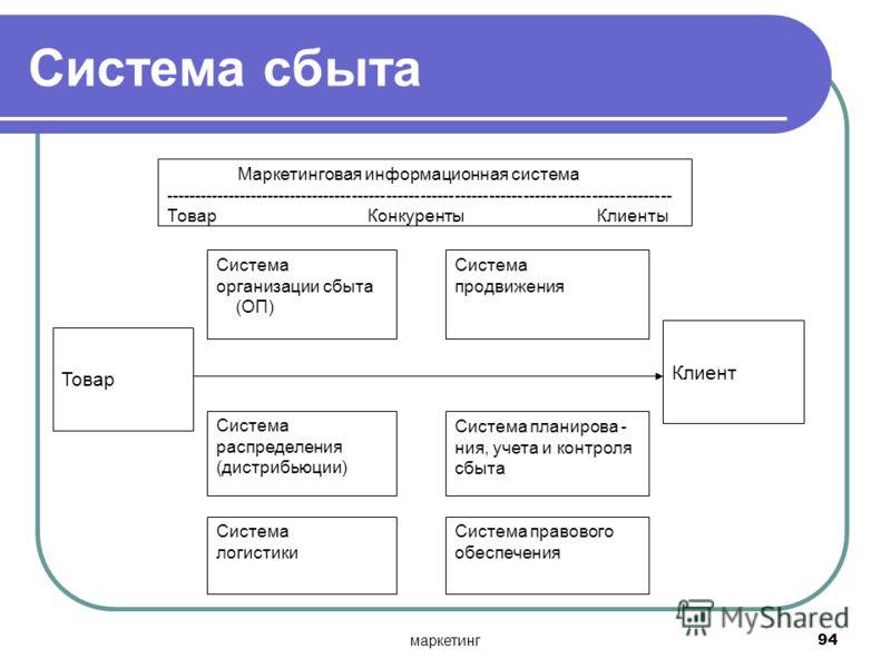 маркетинг94 Маркетинговая информационная система ----------------------------------------------------------------------------------------- Товар Конкуренты Клиенты Система организации сбыта (ОП) Система продвижения Товар Клиент Система распределения