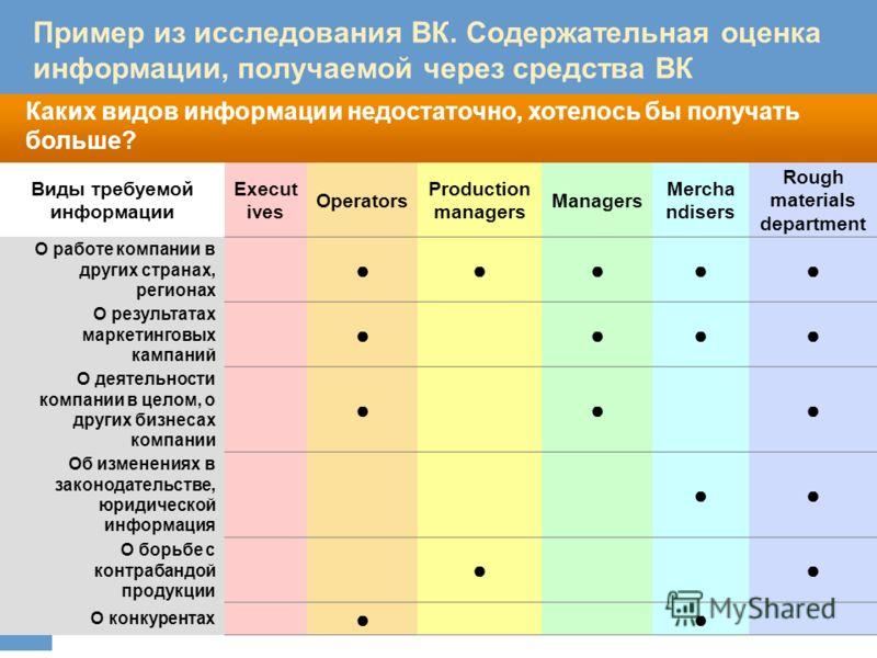 Каких видов информации недостаточно, хотелось бы получать больше? В каком контексте упоминается ФМК, в какой тональности? Пример из исследования ВК. Содержательная оценка информации, получаемой через средства ВК Виды требуемой информации Execut ives