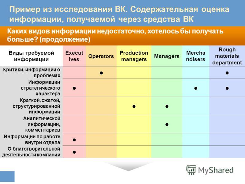 Каких видов информации недостаточно, хотелось бы получать больше? (продолжение) В каком контексте упоминается ФМК, в какой тональности? Пример из исследования ВК. Содержательная оценка информации, получаемой через средства ВК Виды требуемой информаци