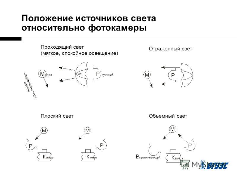 Положение источников света относительно фотокамеры Проходящий свет (мягкое, спокойное освещение) Отраженный свет Плоский светОбъемный свет