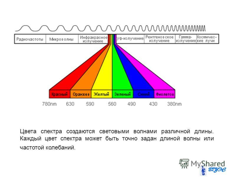 Цвета спектра создаются световыми волнами различной длины. Каждый цвет спектра может быть точно задан длиной волны или частотой колебаний.