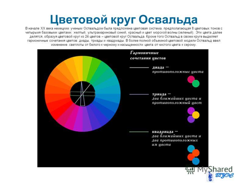 Цветовой круг Освальда В начале XX века немецким ученым Оствальдом была предложена цветовая система, предполагающая 8 цветовых тонов с четырьмя базовыми цветами: желтый, ультрамариновый синий, красный и цвет морской волны (зеленый). Эти цвета далее д