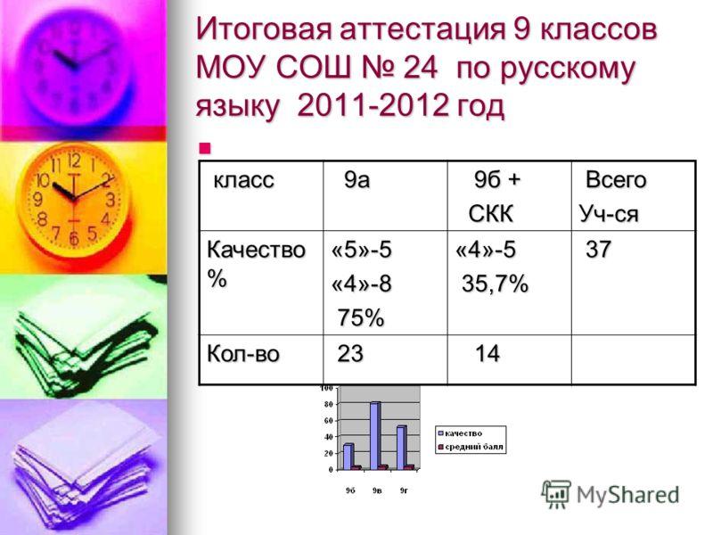 Итоговая аттестация 9 классов МОУ СОШ 24 по русскому языку 2011-2012 год класс класс 9а 9а 9б + 9б + СКК СКК Всего ВсегоУч-ся Качество % «5»-5«4»-8 75% 75%«4»-5 35,7% 35,7% 37 37 Кол-во 23 23 14 14