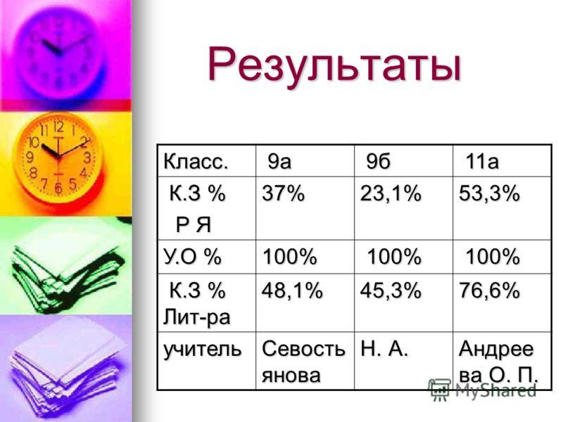 Результаты Класс. 9а 9а 9б 9б 11а 11а К.З % К.З % Р Я Р Я37%23,1%53,3% У.О % 100% 100% 100% К.З % Лит-ра К.З % Лит-ра48,1%45,3%76,6% учитель Севость янова Н. А. Андрее ва О. П.