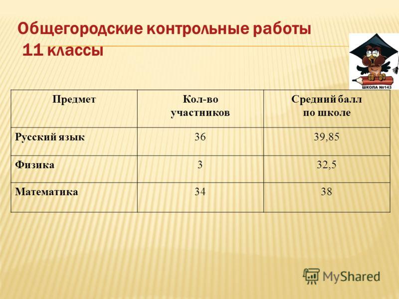 Общегородские контрольные работы 11 классы ПредметКол-во участников Средний балл по школе Русский язык3639,85 Физика332,5 Математика3438