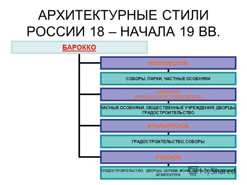 Архитектурные стили россии 18 – начала