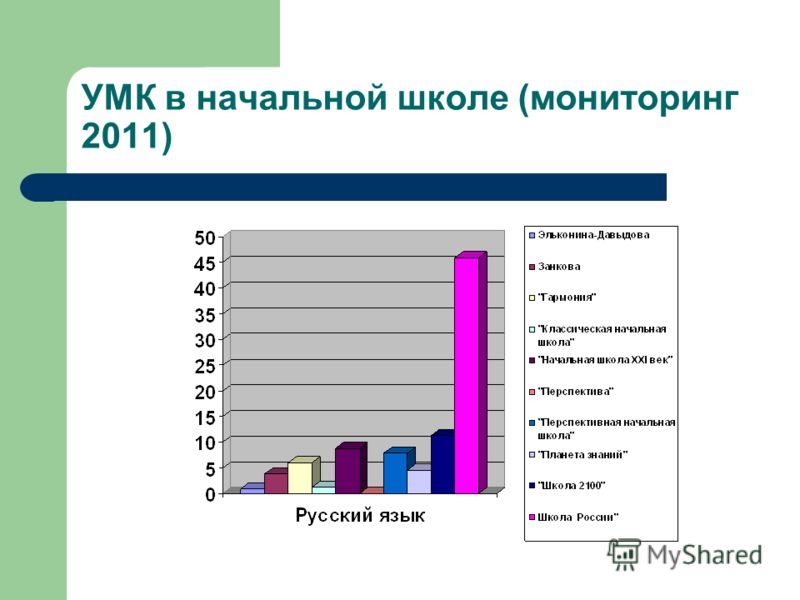 УМК в начальной школе (мониторинг 2011)