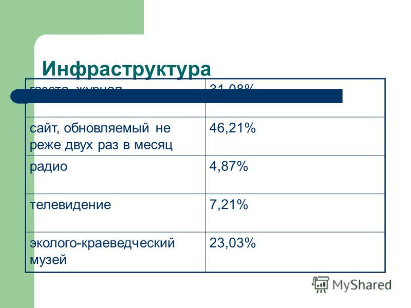 Инфраструктура газета, журнал31,08% сайт, обновляемый не реже двух раз в месяц 46,21% радио4,87% телевидение7,21% эколого-краеведческий музей 23,03%