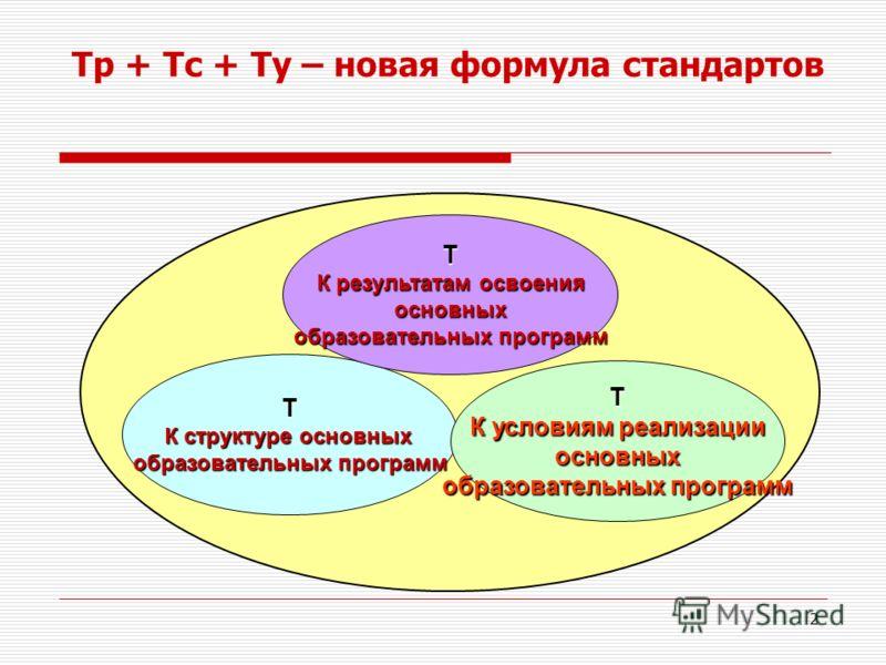 2 Т К структуре основных образовательных программ Т К результатам освоения основных образовательных программ Т К условиям реализации основных образовательных программ Тр + Тс + Ту – новая формула стандартов