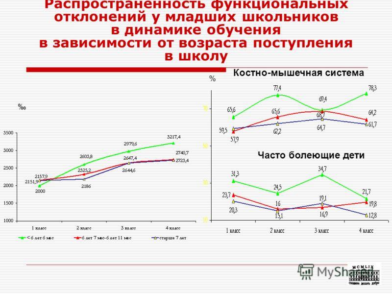 50 Распространенность функциональных отклонений у младших школьников в динамике обучения в зависимости от возраста поступления в школу % Костно-мышечная система Часто болеющие дети