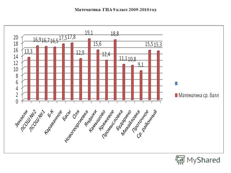 Математика ГИА 9 класс 2009-2010 год