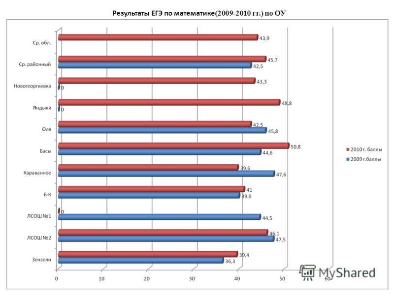 Результаты ЕГЭ по математике (2009-2010 гг.) по ОУ