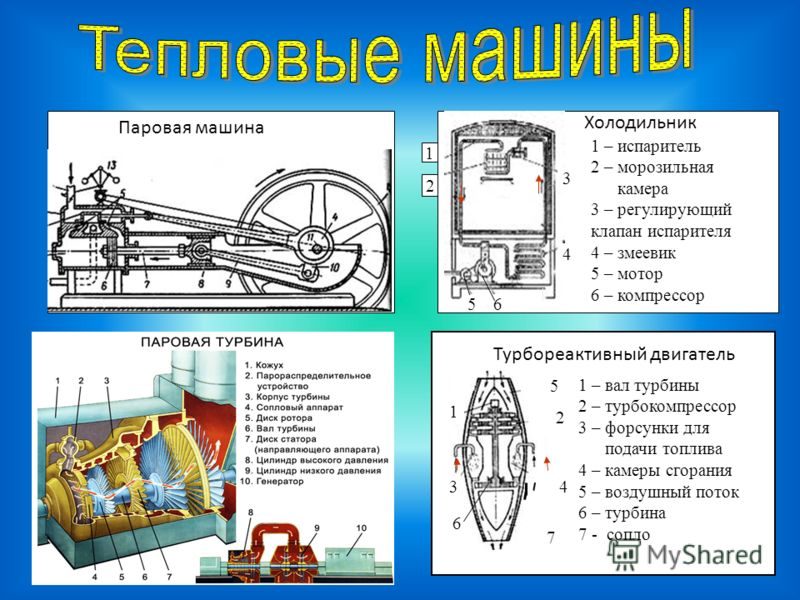 4 3 2 1 1 – вал 2 – ротор 3 – лопатка 4 - сопло Турбина 2 3 1 4 Холодильник 3 4 65 1 2 1 – испаритель 2 – морозильная камера 3 – регулирующий клапан испарителя 4 – змеевик 5 – мотор 6 – компрессор Турбореактивный двигатель 1 3 2 5 4 1 – вал турбины 2