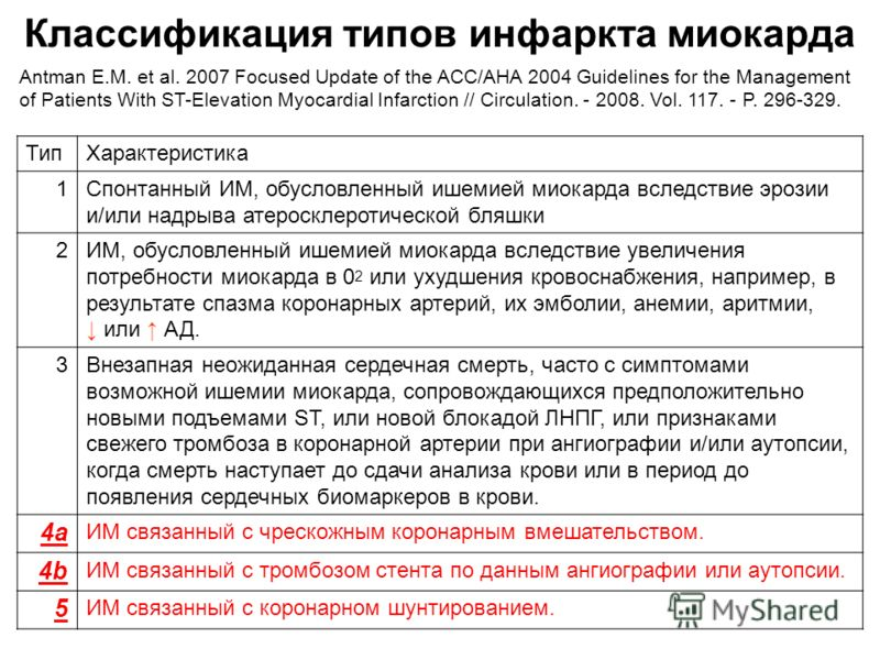 Классификация типов инфаркта миокарда Antman E.M. et al. 2007 Focused Update of the ACC/AHA 2004 Guidelines for the Management of Patients With ST-Elevation Myocardial Infarction // Circulation. - 2008. Vol. 117. - P. 296-329. ТипХарактеристика 1Спон