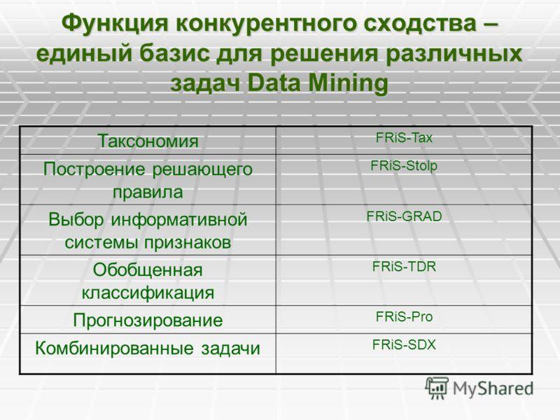 Функция конкурентного сходства – единый базис для решения различных задач Data Mining Таксономия FRiS-Tax Построение решающего правила FRiS-Stolp Выбор информативной системы признаков FRiS-GRAD Обобщенная классификация FRiS-TDR Прогнозирование FRiS-P