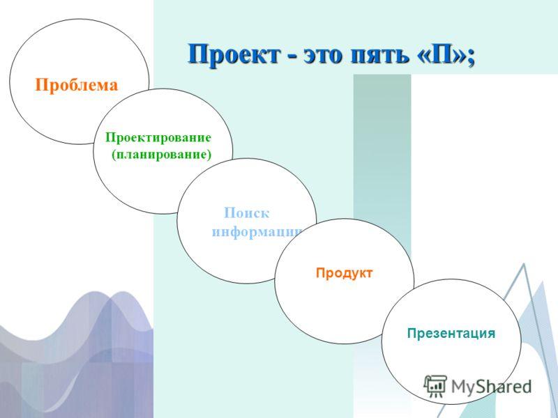 Проект - это пять «П»; Проблема Проектирование (планирование) Поиск информации Продукт Презентация