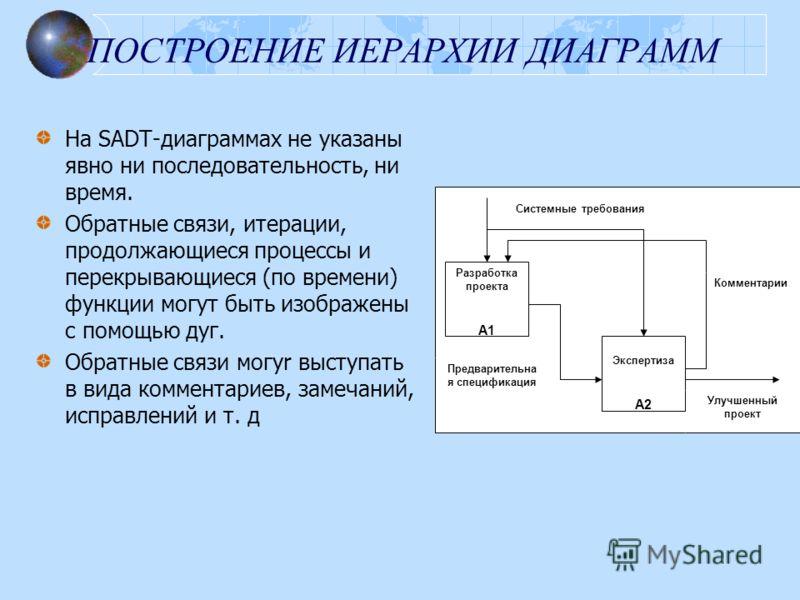 ПОСТРОЕНИЕ ИЕРАРХИИ ДИАГРАММ На SADT-диаграммах не указаны явно ни последовательность, ни время. Обратные связи, итерации, продолжающиеся процессы и перекрывающиеся (по времени) функции могут быть изображены с помощью дуг. Обратные связи могyr выступ