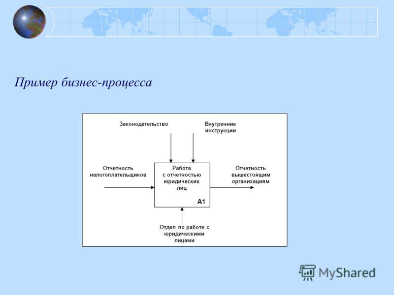 Пример бизнес-процесса Отчетность налогоплательщиков Отчетность вышестоящим организациям Работа с отчетностью юридических лиц А1 Отдел по работе с юридическими лицами ЗаконодательствоВнутренние инструкции
