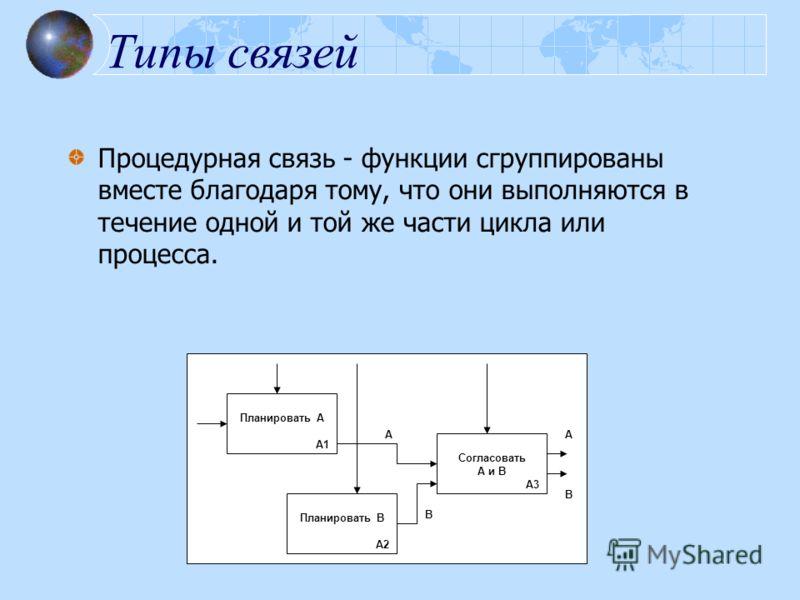 Типы связей Процедурная связь - функции сгруппированы вместе благодаря тому, что они выполняются в течение одной и той же части цикла или процесса. В А Планировать А А1 Планировать В А2 Согласовать А и В А3 А В