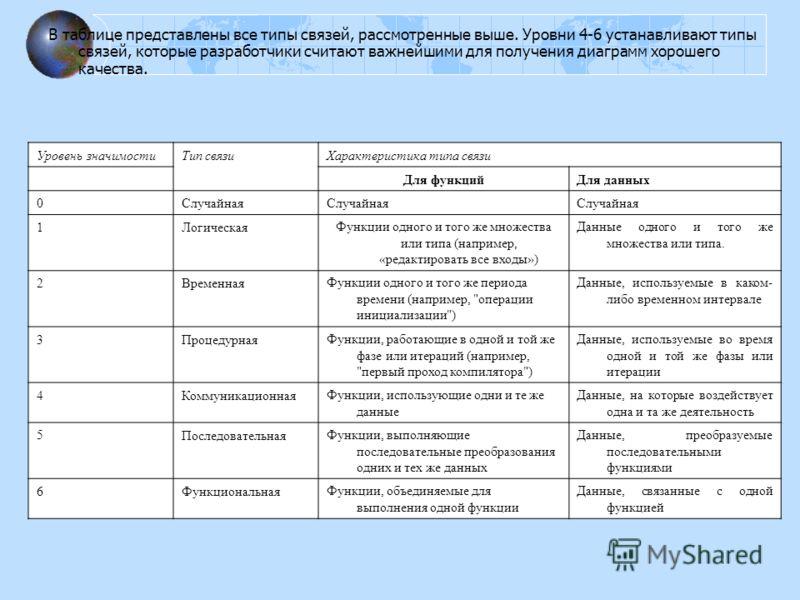 В таблице представлены все типы связей, рассмотренные выше. Уровни 4-6 устанавливают типы связей, которые разработчики считают важнейшими для получения диаграмм хорошего качества. Уровень значимостиТип связи Характеристика типа связи Для функцийДля д