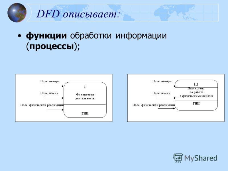 DFD описывает: функции обработки информации (процессы); Поле физической реализации Поле имени Поле номера 1 Финансовая деятельность ГНИ Поле физической реализации Поле имени Поле номера 1..1 Подсистема по работе с физическими лицами ГНИ