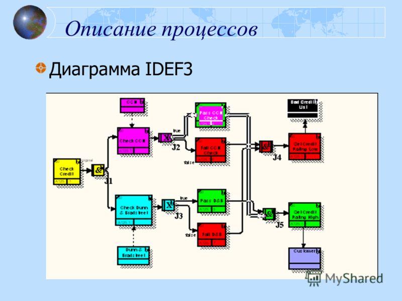 Описание процессов Диаграмма IDEF3