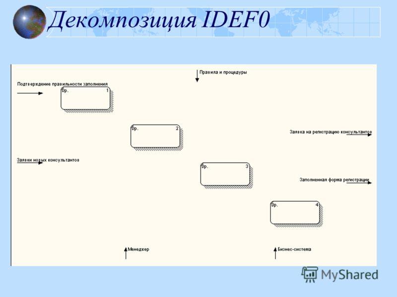 Декомпозиция IDEF0