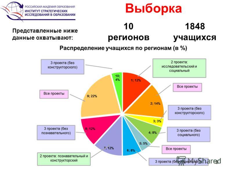8 Выборка 1848 учащихся Представленные ниже данные охватывают: 10 регионов
