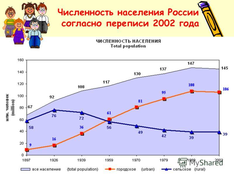 Численность населения России согласно переписи 2002 года