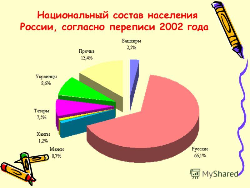 Национальный состав населения России, согласно переписи 2002 года