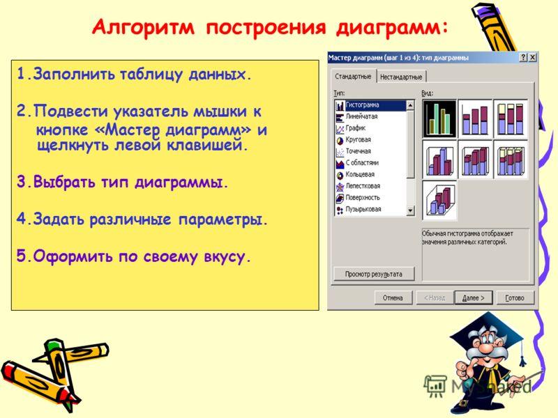 Алгоритм построения диаграмм: 1.Заполнить таблицу данных. 2.Подвести указатель мышки к кнопке «Мастер диаграмм» и щелкнуть левой клавишей. 3.Выбрать тип диаграммы. 4.Задать различные параметры. 5.Оформить по своему вкусу.