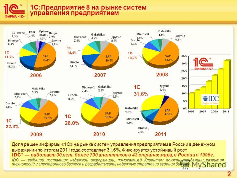 2 1С:Предприятие 8 на рынке систем управления предприятием Доля решений фирмы «1С» на рынке систем управления предприятием в России в денежном выражении по итогам 2011 года составляет 31,6%. Фиксируется устойчивый рост. IDC* работает 30 лет, более 70