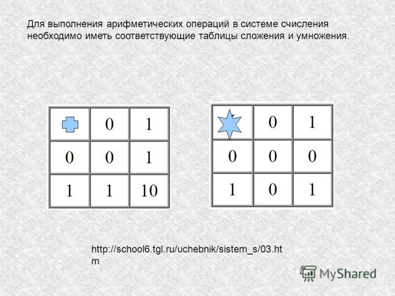 Для выполнения арифметических операций в системе счисления необходимо иметь соответствующие таблицы сложения и умножения. http://school6.tgl.ru/uchebnik/sistem_s/03.ht m