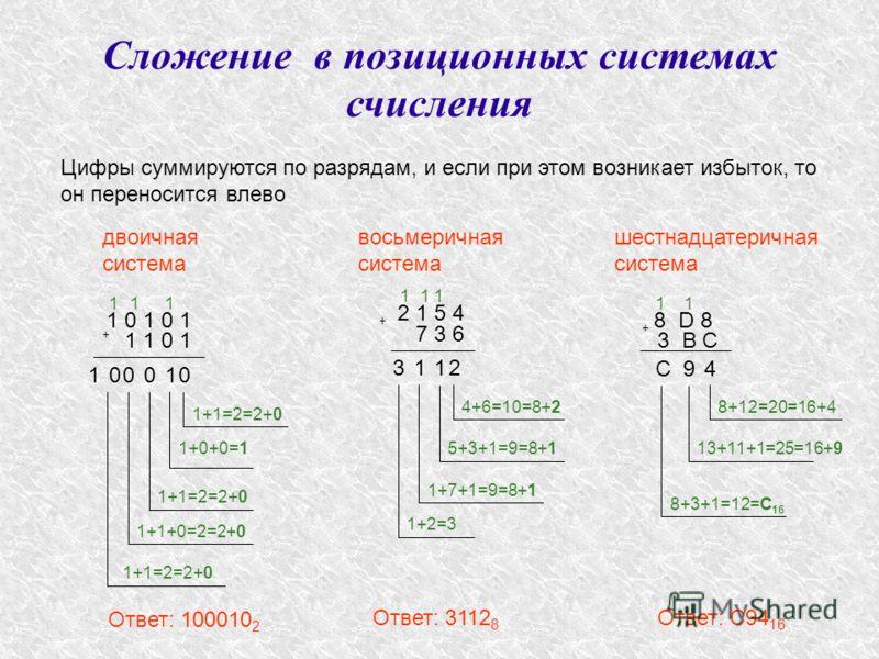 Сложение в позиционных системах счисления Цифры суммируются по разрядам, и если при этом возникает избыток, то он переносится влево 1 0 1 0 1 + 1 1 0 1 двоичная система 0 1+1=2=2+0 1 1 1+0+0=1 0 1+1=2=2+0 1 0 1+1+0=2=2+0 1 0 1+1=2=2+0 1 Ответ: 100010