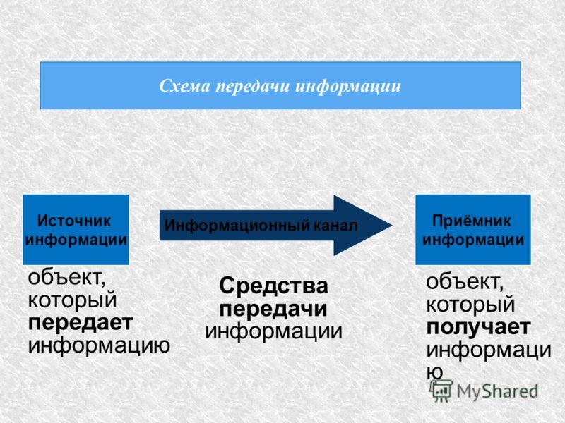 Схема передачи информации Источник информации Приёмник информации Информационный канал объект, который передает информацию объект, который получает информаци ю Средства передачи информации